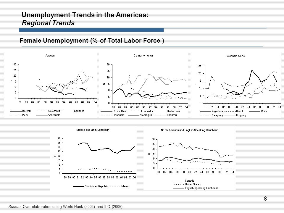 Unemployment Trends in the Americas: Regional Trends