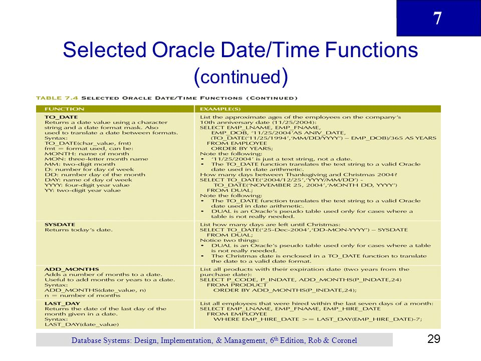 Oracle date functions in Sydney