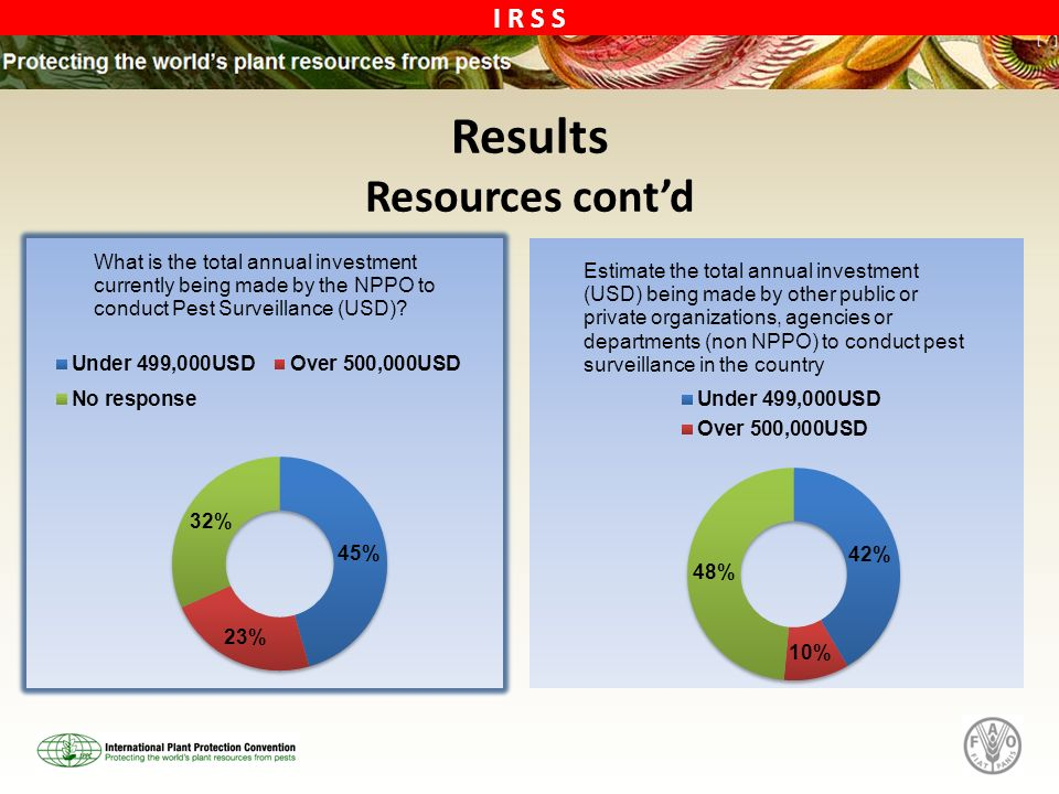 Results Resources cont'd