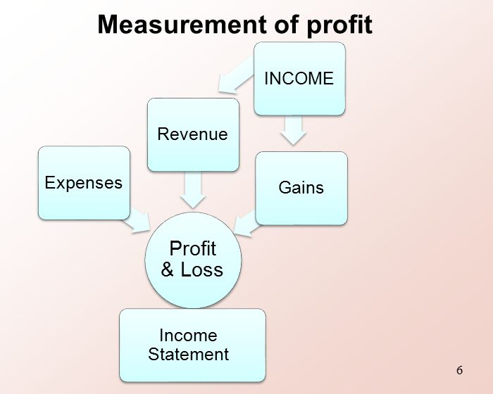 Topic 11 Statement of Comprehensive Income Changes in Equity – Loss and Profit Statement Form