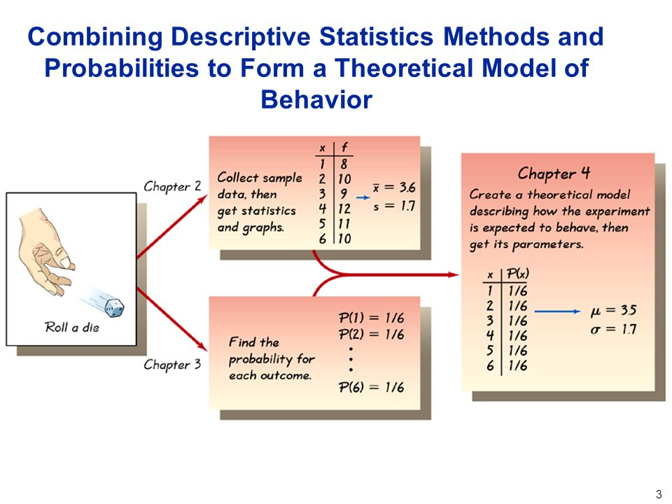 descriptive stastics Statistics can be broken into two basic types the first is known as descriptive statisticsthis is a set of methods to describe data that we have collected ex of 350 randomly selected people in the town of luserna.