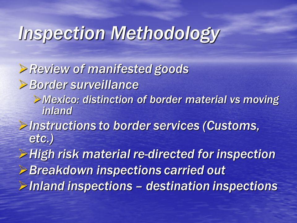 Inspection Methodology