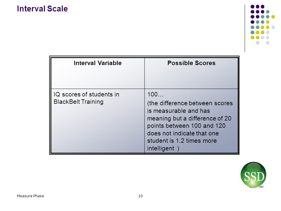 Interval Scale Interval Variable Possible Scores