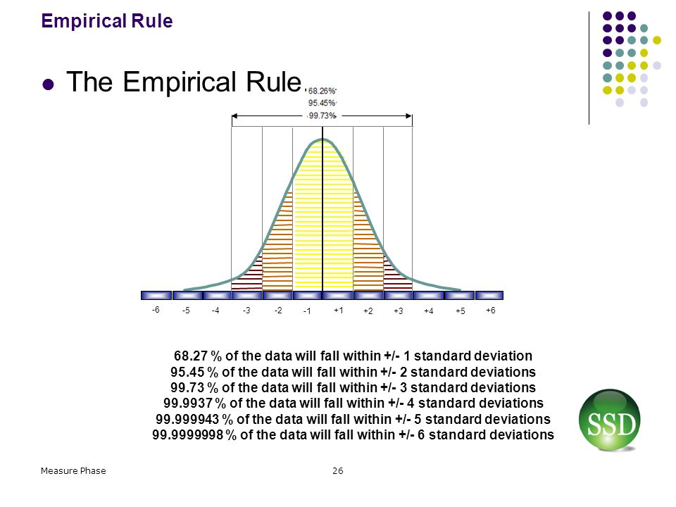 Master Black Belt Statistics ppt download – Empirical Rule Worksheet