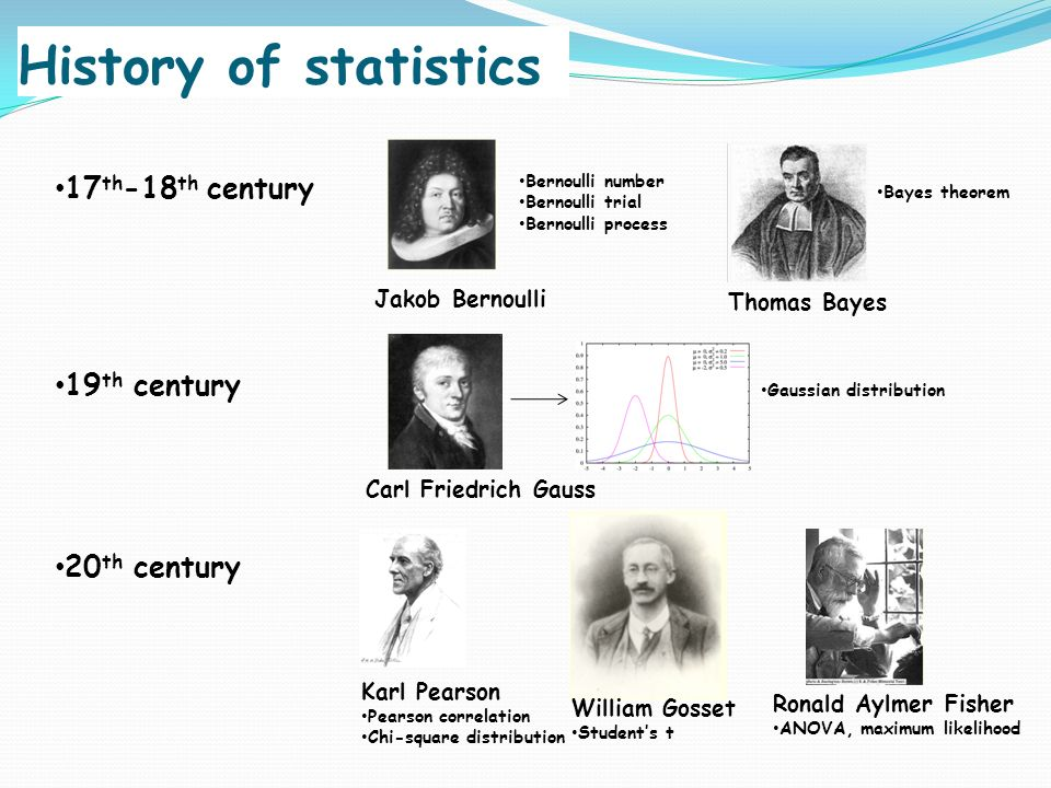 history of statistics 1 a brief history of the statistics department of the university of california at  berkeley by terry speed, jim pitman and john rice the early history of our.