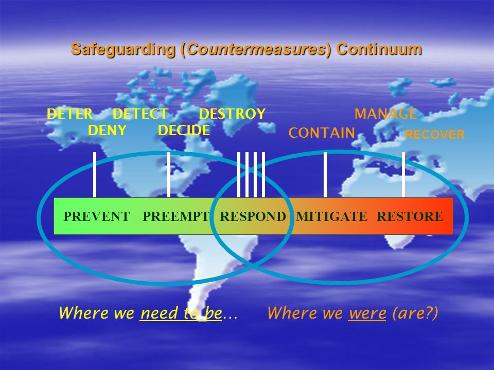Safeguarding (Countermeasures) Continuum