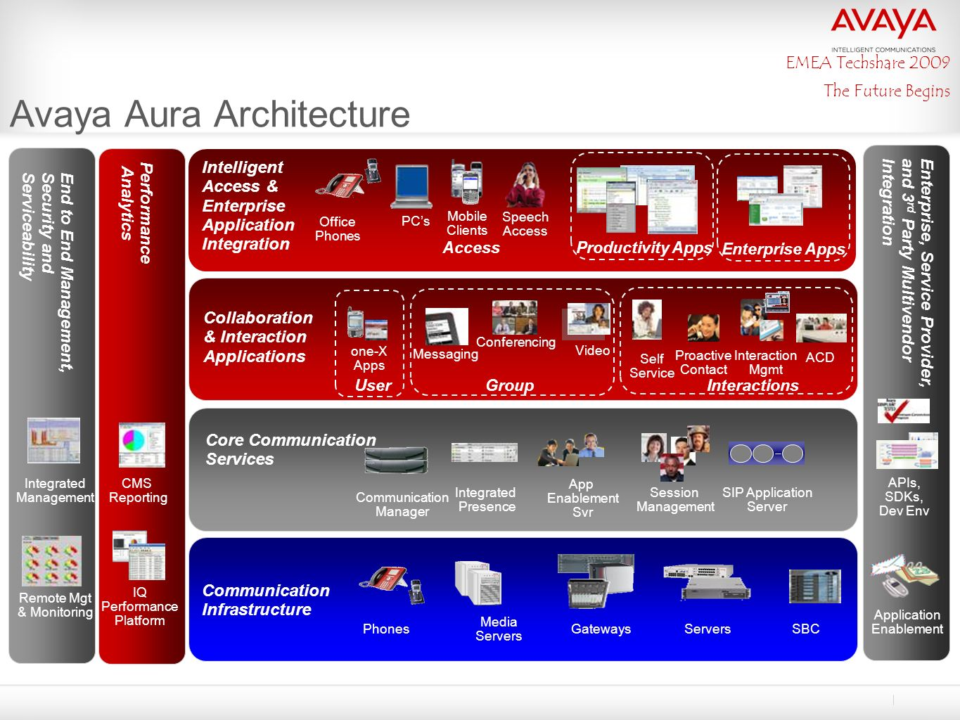 Avaya Aura A New Era Of Business Communications Ppt