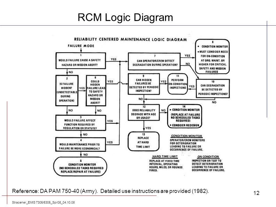 logic diagram army logic diagram logic gates
