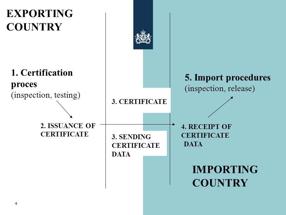 EXPORTING COUNTRY IMPORTING COUNTRY 1. Certification proces