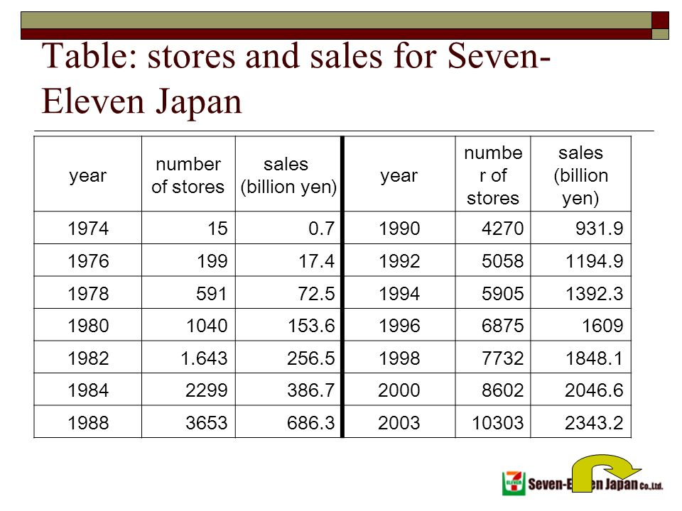 seven eleven japan co Seven-eleven japan co case analysis, seven-eleven japan co case study solution, seven-eleven japan co xls file, seven-eleven japan co excel file, subjects covered distribution information management inventory management supply chain optimization by sunil chopra source: kellogg school of management 14.