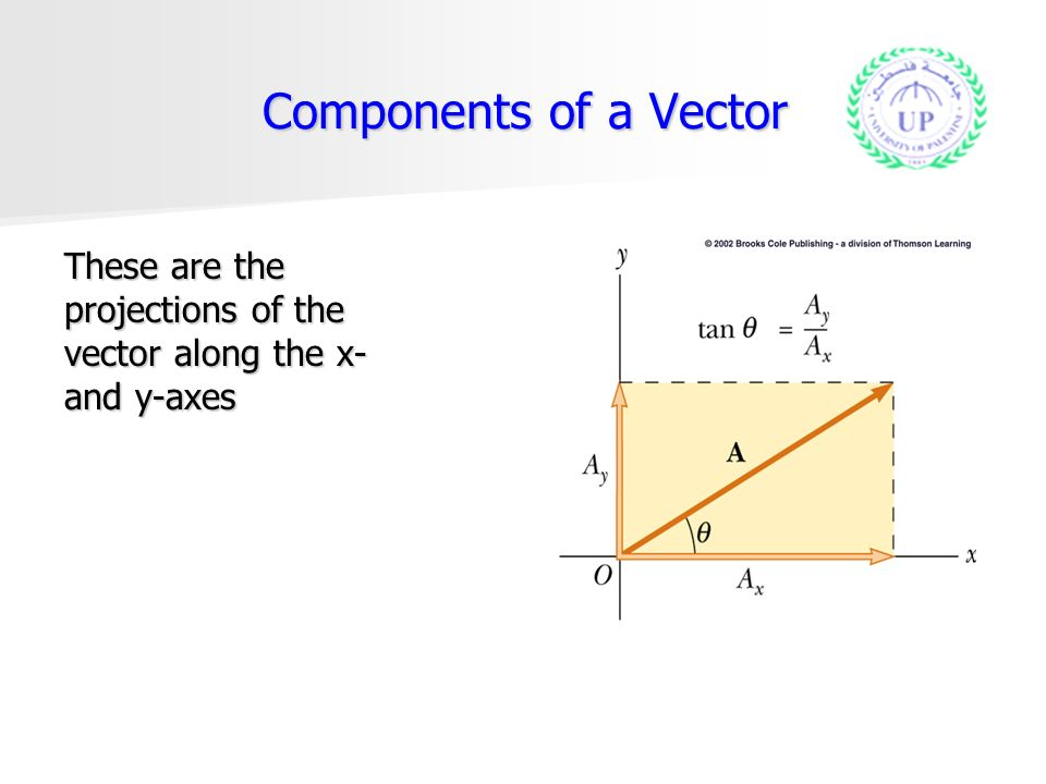 how to find projection of vector
