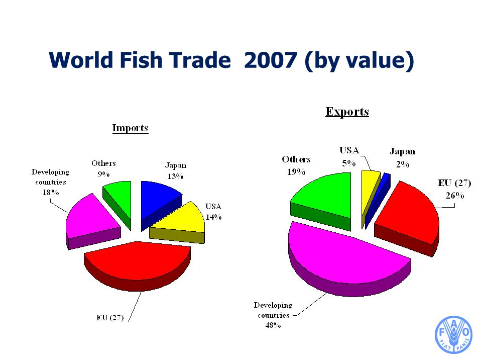 World Fish Trade 2007 (by value)