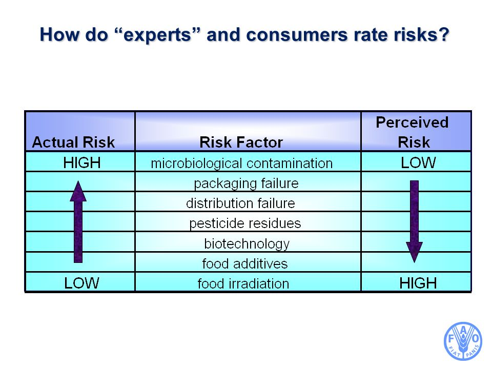 How do experts and consumers rate risks