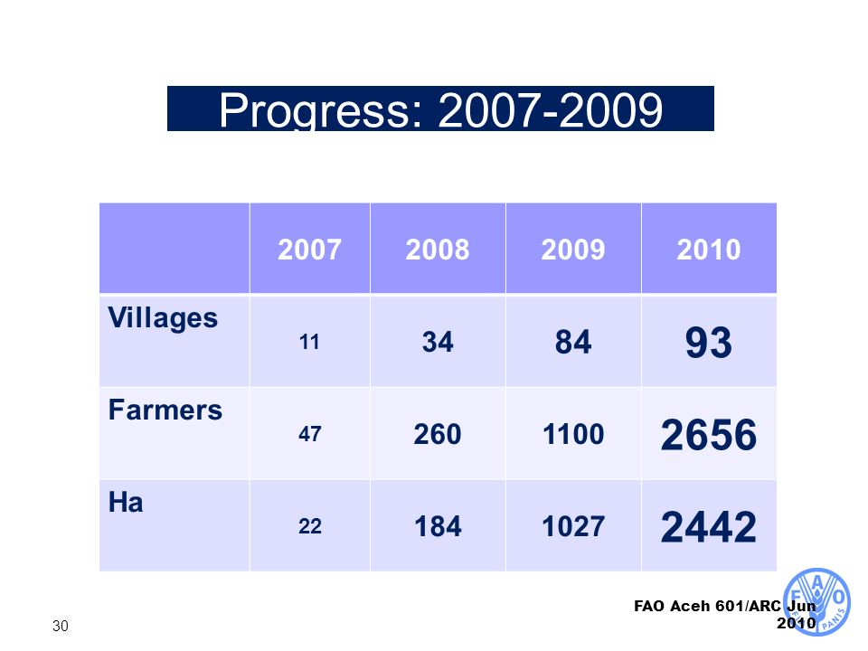 Progress: 2007-2009 2007. 2008. 2009. 2010. Villages. 11. 34. 84. 93. Farmers. 47. 260. 1100.