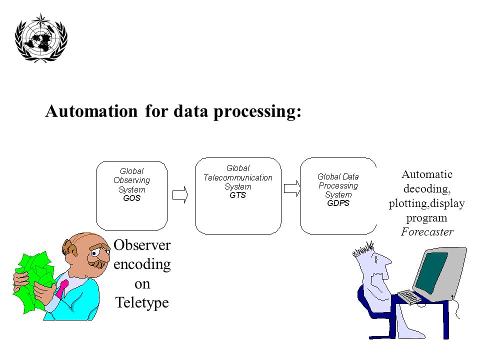 Automation for data processing: