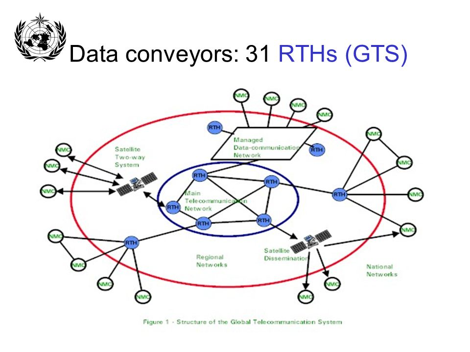 Data conveyors: 31 RTHs (GTS)