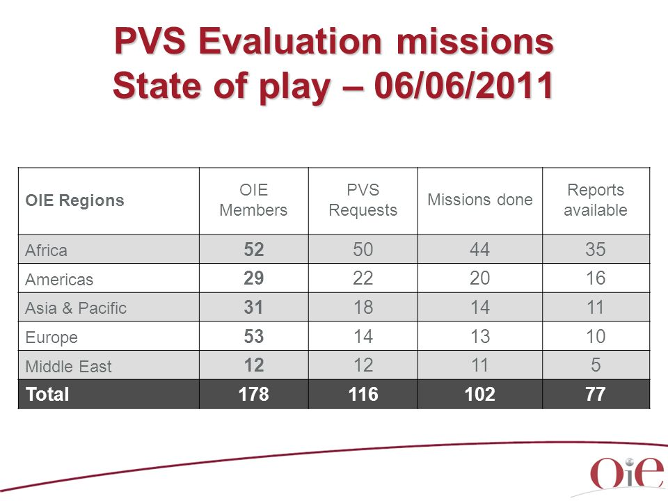 PVS Evaluation missions State of play – 06/06/2011