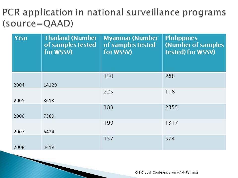 PCR application in national surveillance programs (source=QAAD)