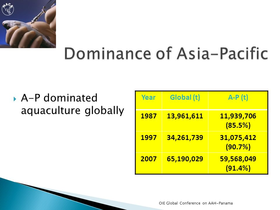 Dominance of Asia-Pacific
