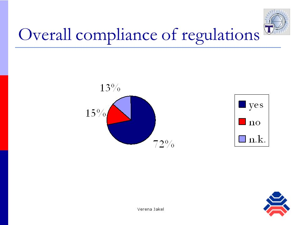 Overall compliance of regulations
