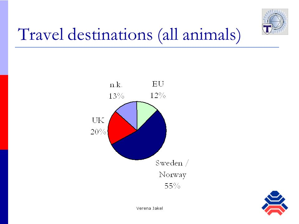 Travel destinations (all animals)