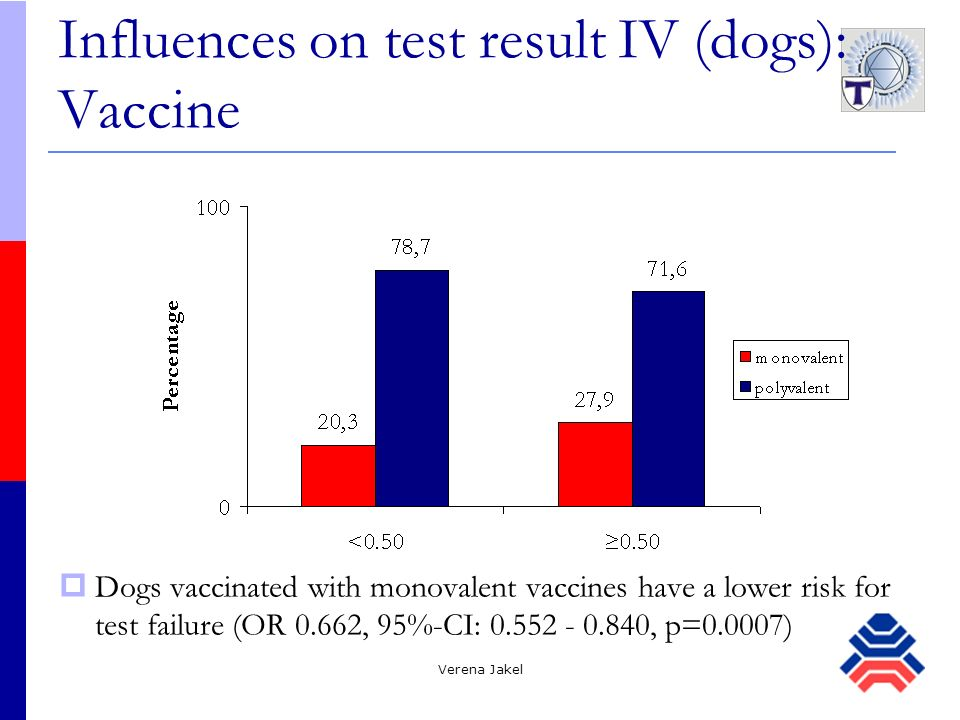 Influences on test result IV (dogs): Vaccine