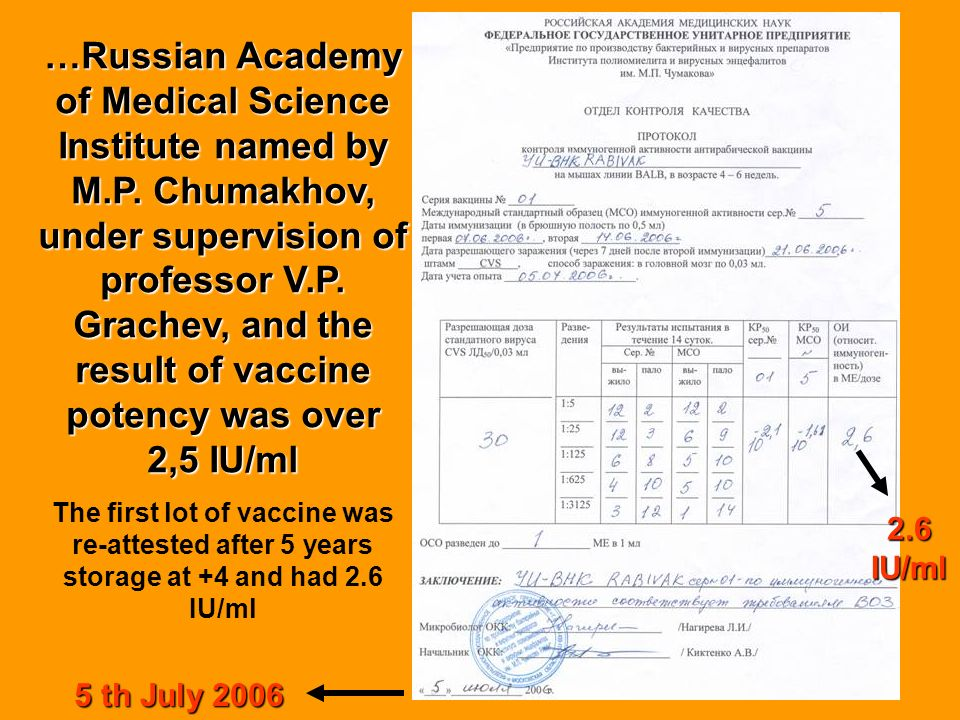 …Russian Academy of Medical Science Institute named by M. P