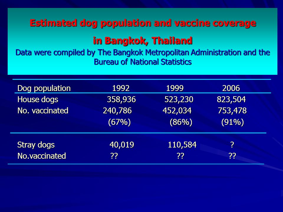 Estimated dog population and vaccine coverage in Bangkok, Thailand Data were compiled by The Bangkok Metropolitan Administration and the Bureau of National Statistics
