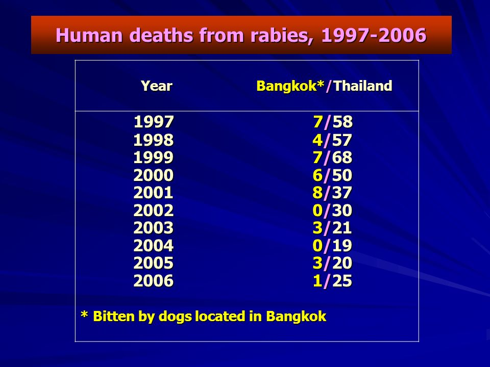 Human deaths from rabies, 1997-2006