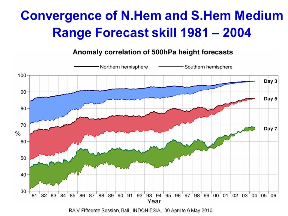 Convergence of N.Hem and S.Hem Medium Range Forecast skill 1981 – 2004