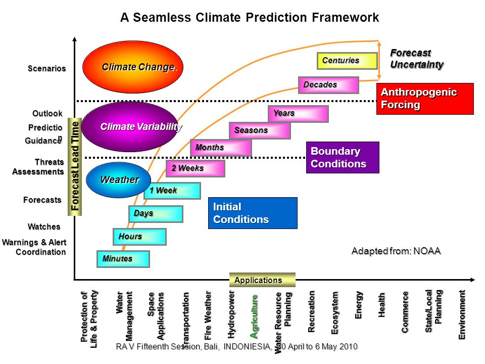 A Seamless Climate Prediction Framework