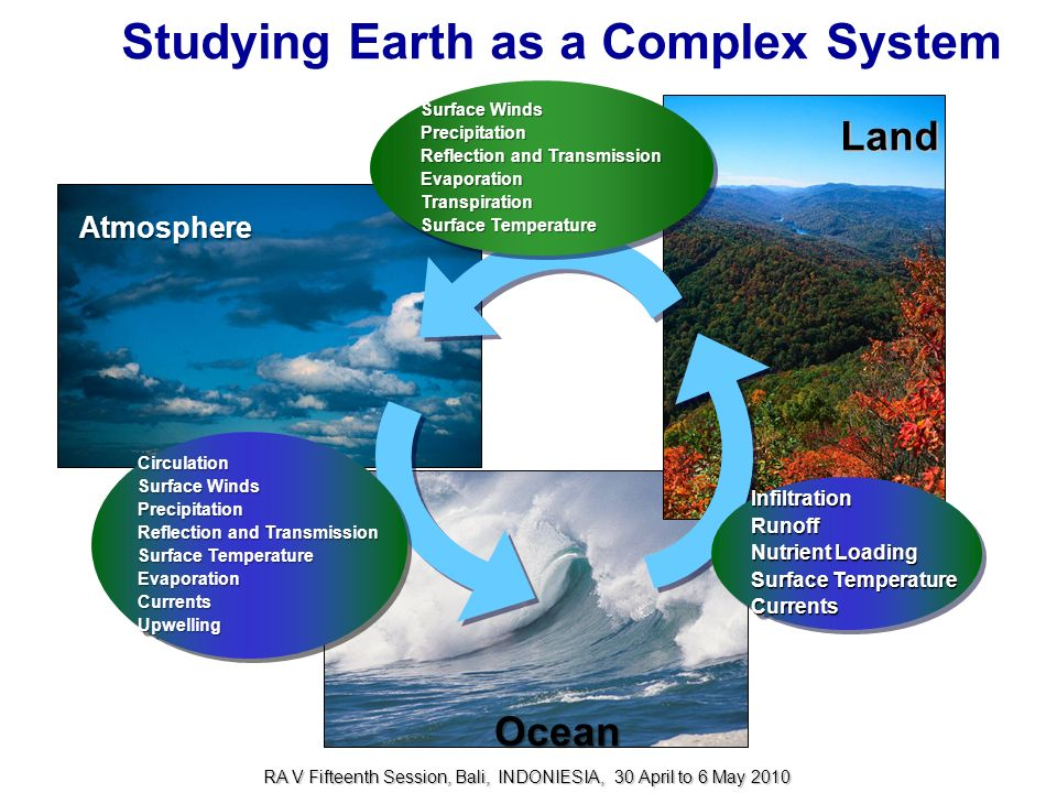 Studying Earth as a Complex System
