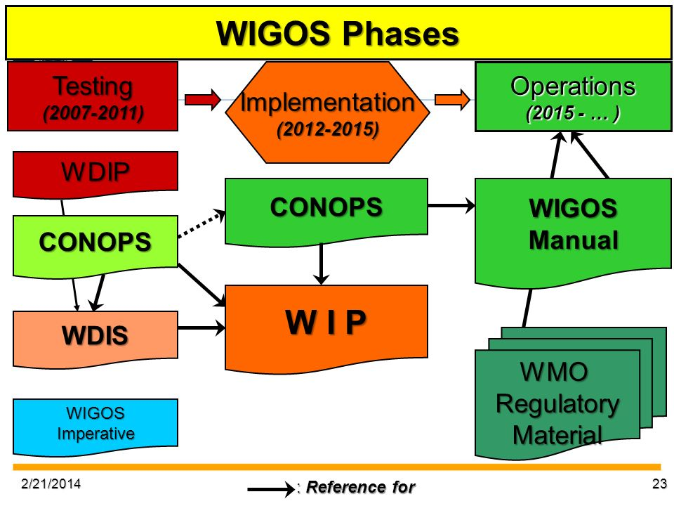 WIGOS Phases W I P Testing Implementation Operations WDIP CONOPS WIGOS