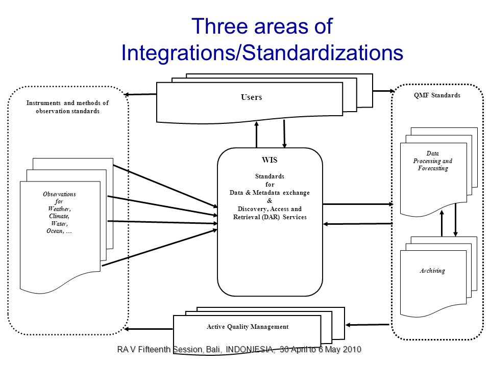 Three areas of Integrations/Standardizations