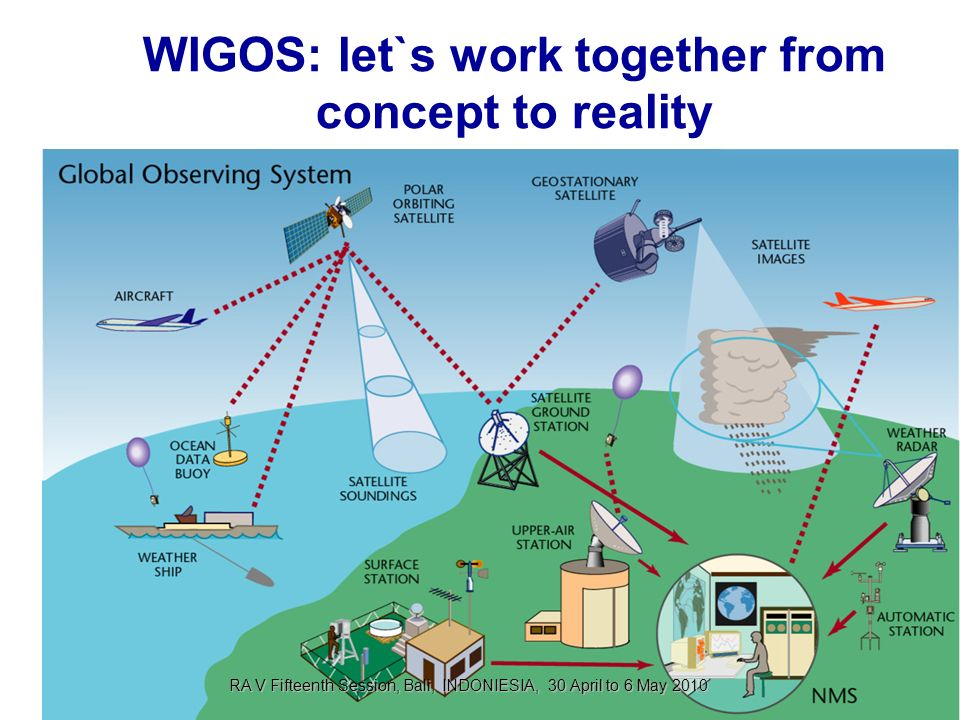 WIGOS: let`s work together from concept to reality