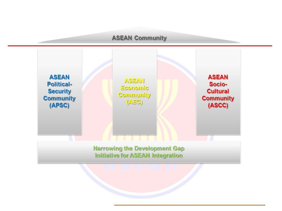 Narrowing the Development Gap Initiative for ASEAN Integration