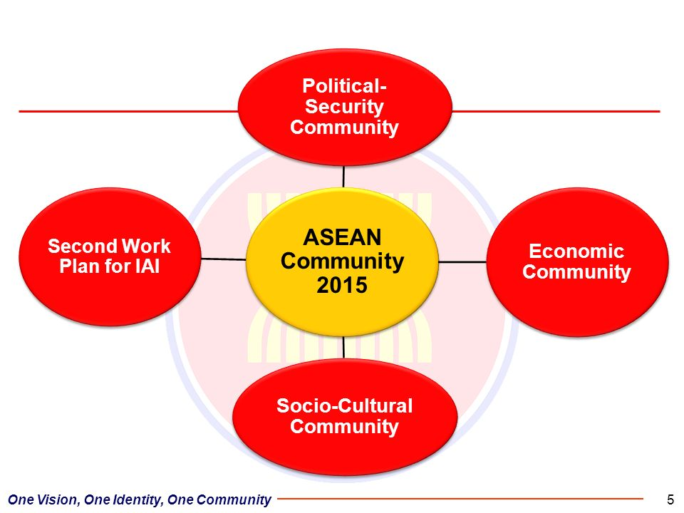 ASEAN Community 2015 Second Work Plan for IAI