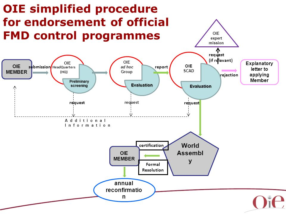 OIE simplified procedure for endorsement of official FMD control programmes