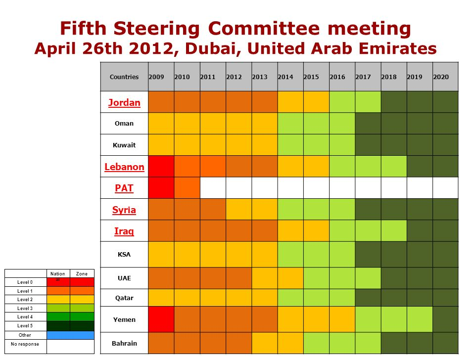 Fifth Steering Committee meeting April 26th 2012, Dubai, United Arab Emirates