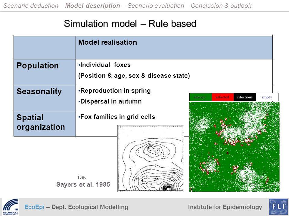 Simulation model – Rule based