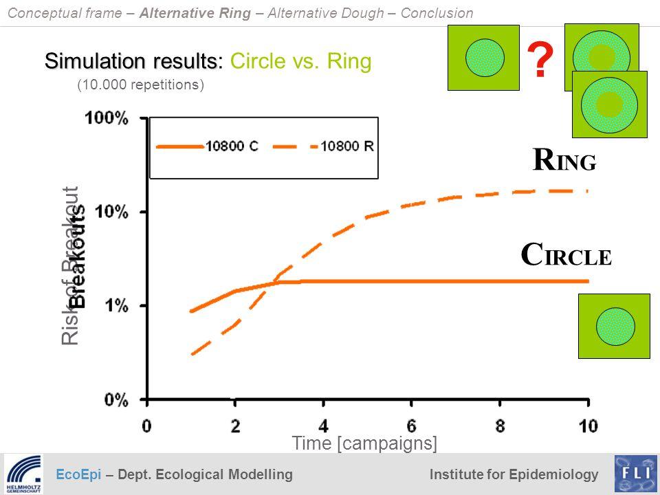 Simulation results: Circle vs. Ring