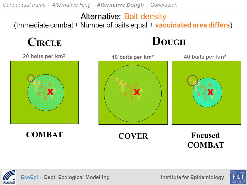 DOUGH CIRCLE Alternative: Bait density X X COMBAT COVER Focused COMBAT