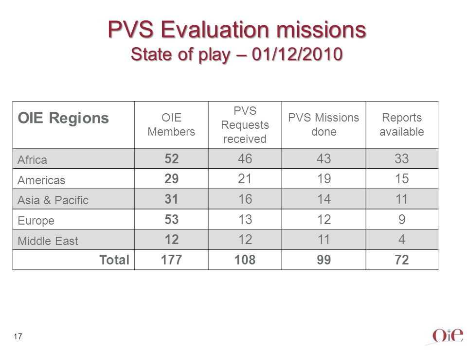 PVS Evaluation missions State of play – 01/12/2010