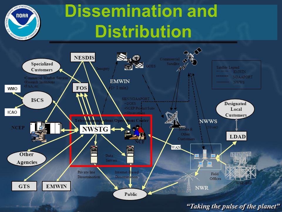 Telecommunications Operations Center