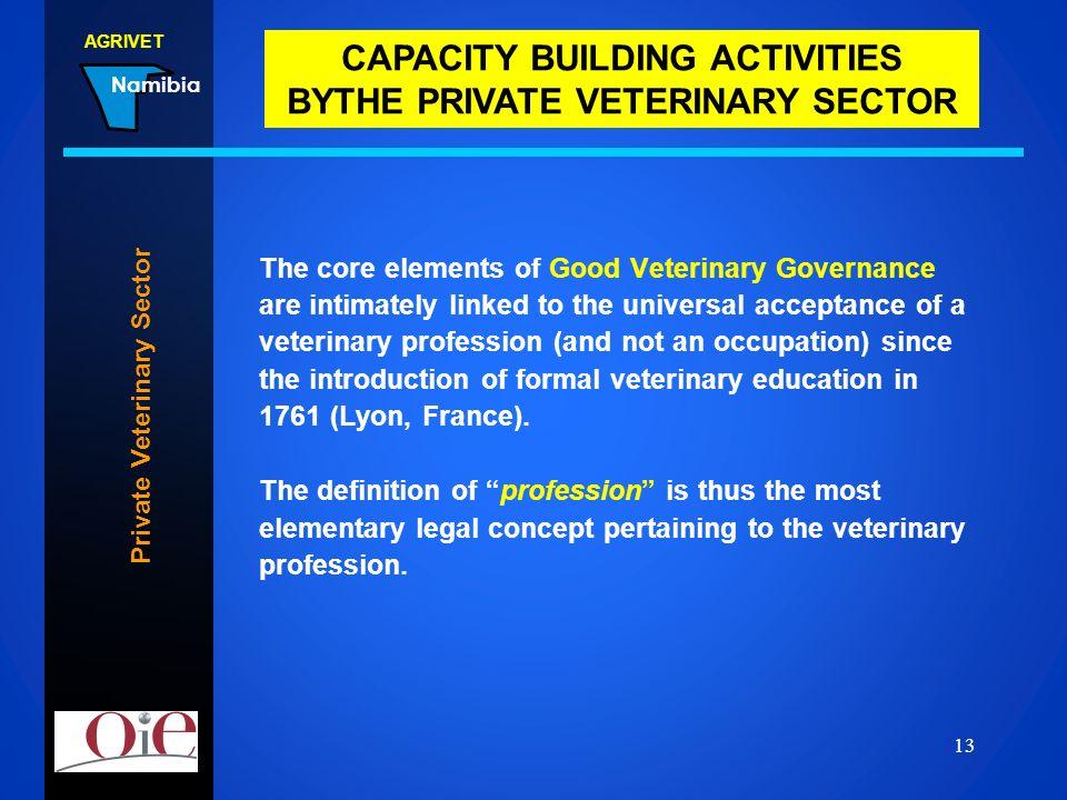 Private Veterinary Sector