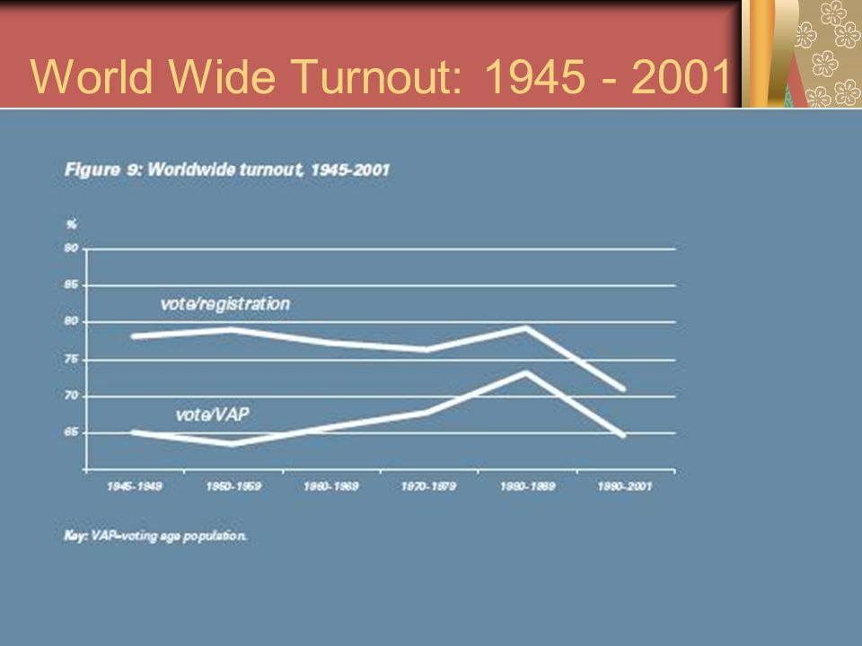 World Wide Turnout: 1945 - 2001