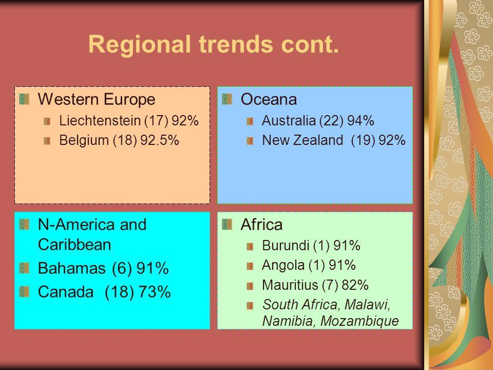 Regional trends cont. Western Europe Oceana N-America and Caribbean