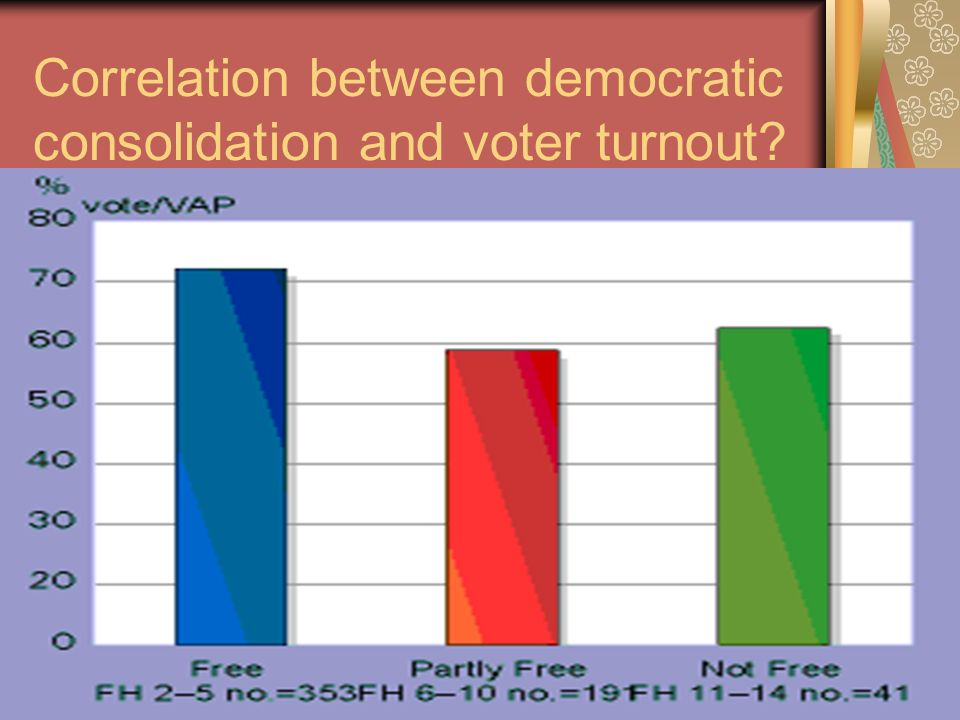 Correlation between democratic consolidation and voter turnout