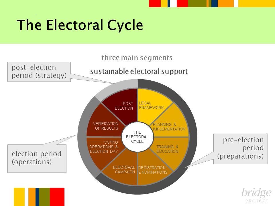 The Electoral Cycle three main segments