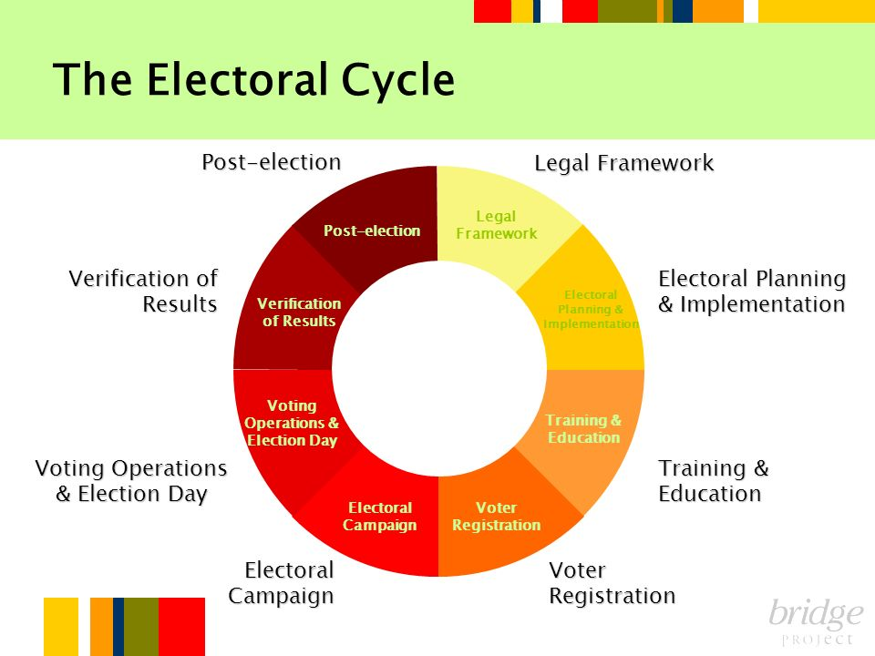 The Electoral Cycle Post-election Legal Framework